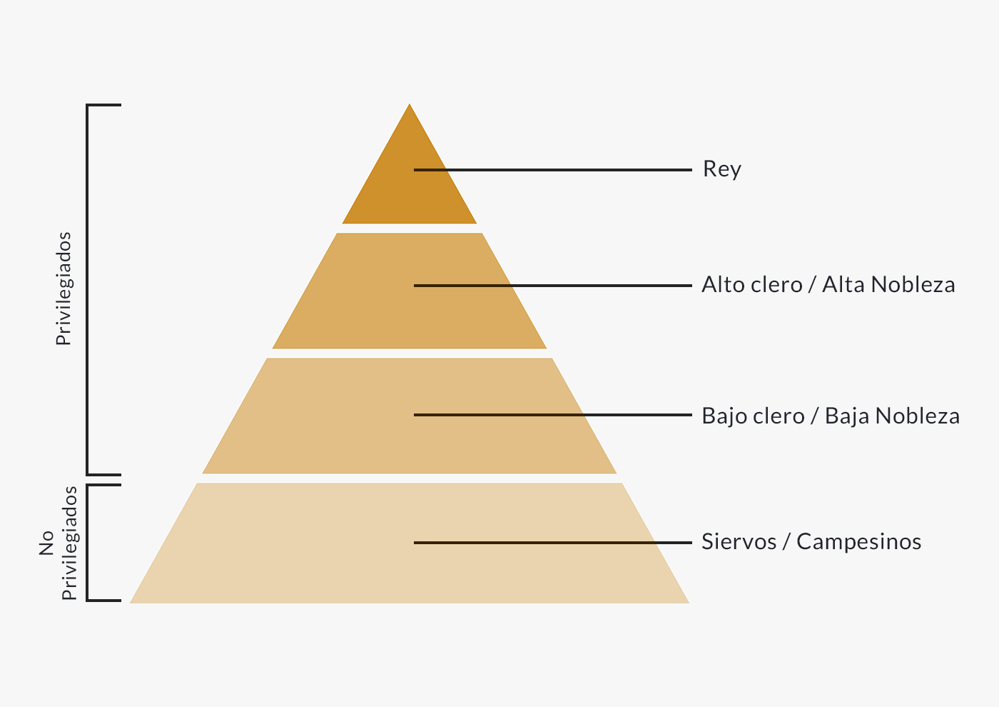 Pirámide feudal.