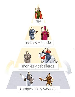 Estructura social del feudalismo