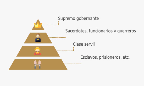 Pirámide social de la cultura tolteca