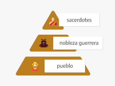 Social pyramid of the Chavín culture