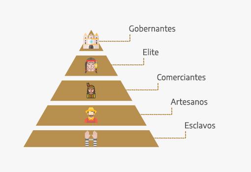 Social pyramid of Zapotec culture