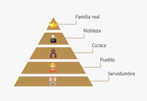Pirámide social de la cultura inca